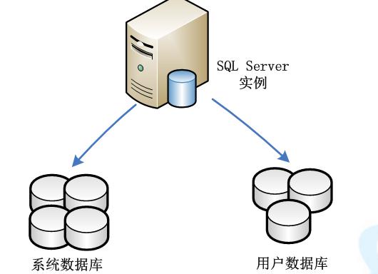 数据库?#22363;?#20043;数据库的创建与管理详细资料免费下载