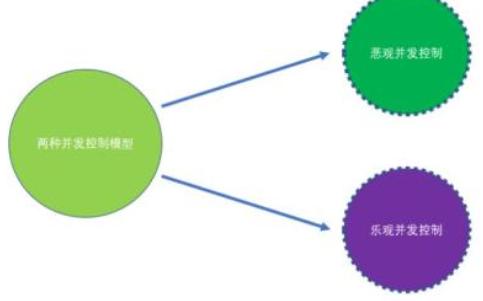 数据库教程之事务与并发控制的详细资料概述