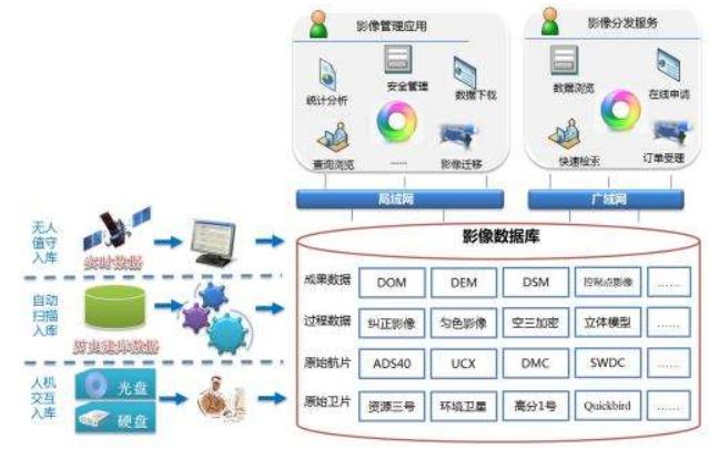 数据库与数据库管理系统的30个知识点的详细资料概述