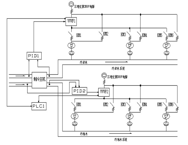 将变频器、PLC与人机界面相结合应用在在中央空调上,有什么特点