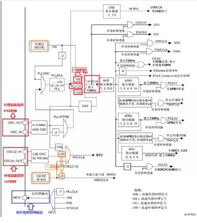 基于STM32時鐘系統的開發及配置