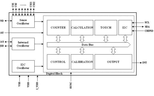 TSM12S 12通道电容传感器的详细数据手册免费下载