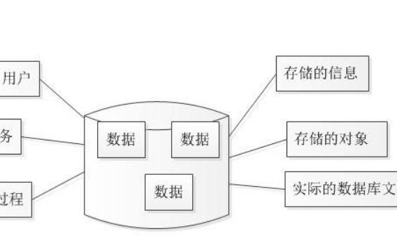 数据库教程之关系数据库规范化理论实例说明资料免费下载