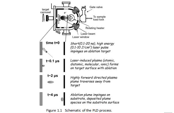PLD脉冲激光沉积复合材料应用进展的详细资料概述