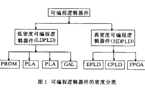 FPGA的发展状况和趋势发展方向及器件与EDA的发展和厂商介绍