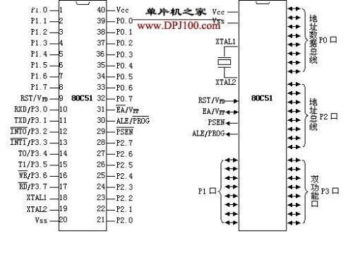 基于8051单片机的4个I/O口的结构及特征分析