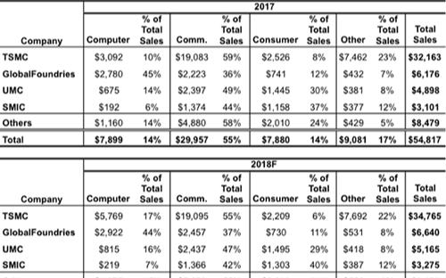 IC Insights:2018年通信领域成最大...
