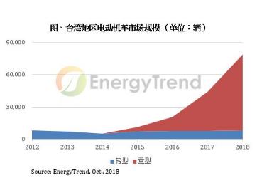 电动汽车逐渐成为趋势,台湾地区汽油机车市场开始饱和
