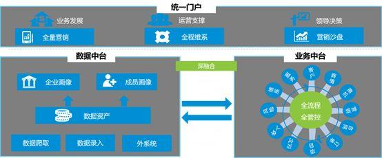 推动数字化转型,各行各业的集客支撑体系分析