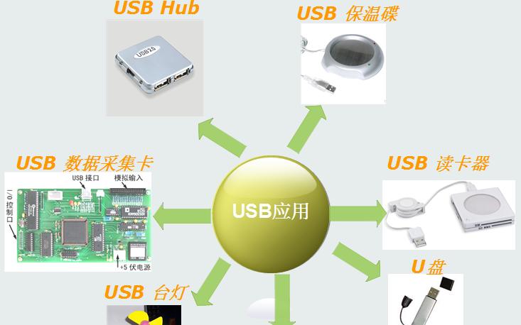 LPC2300系列ARM-USB4的详细资料课件免费下载