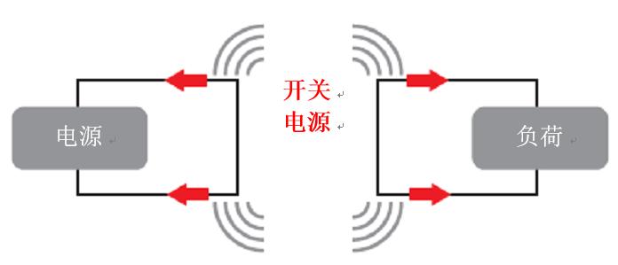 <strong>使用电源模块简化低EMI设计</strong>