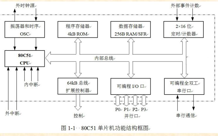 80C51单片机实用教程资料合集免费下载
