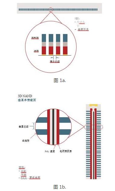 随着需求的上升,提高3D NAND的性能、可靠性...