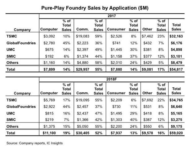 通信应用成2018代工销售市场中的主要方面