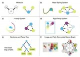 """""""让深度学习也能因果推理""""的图网络终于开源了!"""