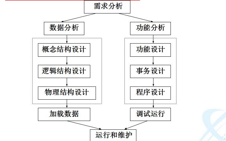 数据库教程之如何进行数据库设计