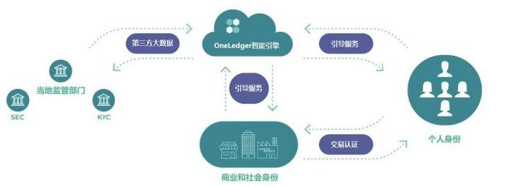 """基于区块链独立跨账本协议""""OneLedger万界""""系统及功能介绍"""