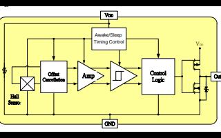 MH251微功耗CMOS输出霍尔效应开关传感器
