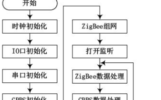ZigBee和GPRS在远程智能医疗监护系统的应用