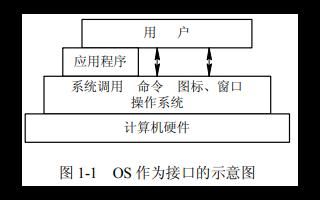 计算机操作系统(第三版)电子教材操作系统(OS)的详细资料概述