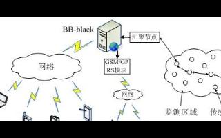 用BB-Black和ZigBee无线传感设计的远...