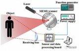 MEMS扫描镜介绍,MEMS微镜按原理区分