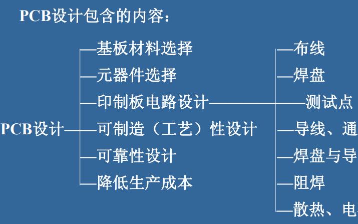 SMT印制电路板的可制造性设计及审核的详细资料说明