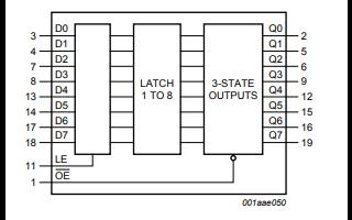 74HC373和74HCT373高速硅栅CMOS锁存器的详细数据手册免费下载
