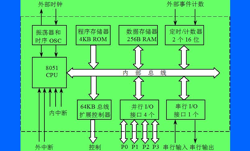 单片机的结构与原理是怎样的和单片机的简单应用概述