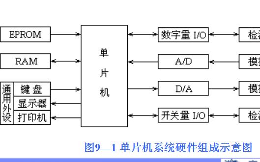 单片机的选型及应用系统的设计过程