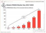 物聯網推動低功耗廣域網迅速發展