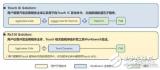触控IC和触控MCU应用方案有什么不同