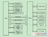 采用ARM和CPLD结构的检测系统可重构设计方法