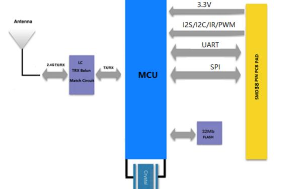 VD-W301 IOT WLAN模块的详细数据手册免费下载
