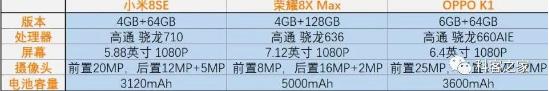 """千元购机指南:小米、荣耀、OPPO三个""""首款""""简单对比分析"""