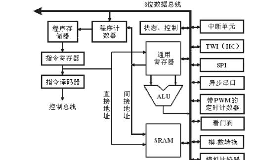 AVR单片机入门教程之AVR单片机的详细资料概述