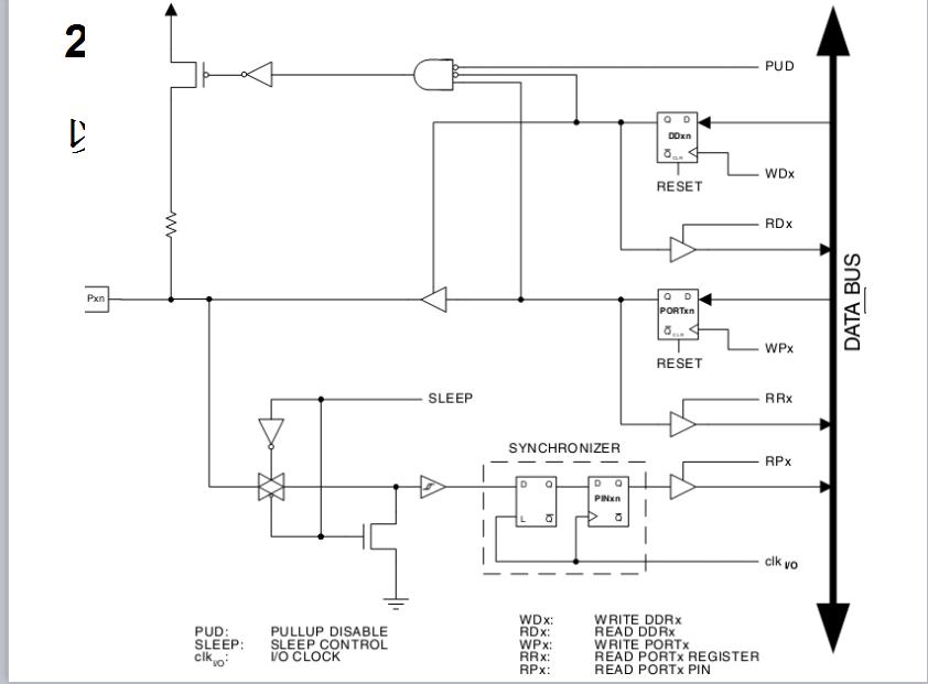 AVR单片机的IO端口和中断系统的详细资料概述