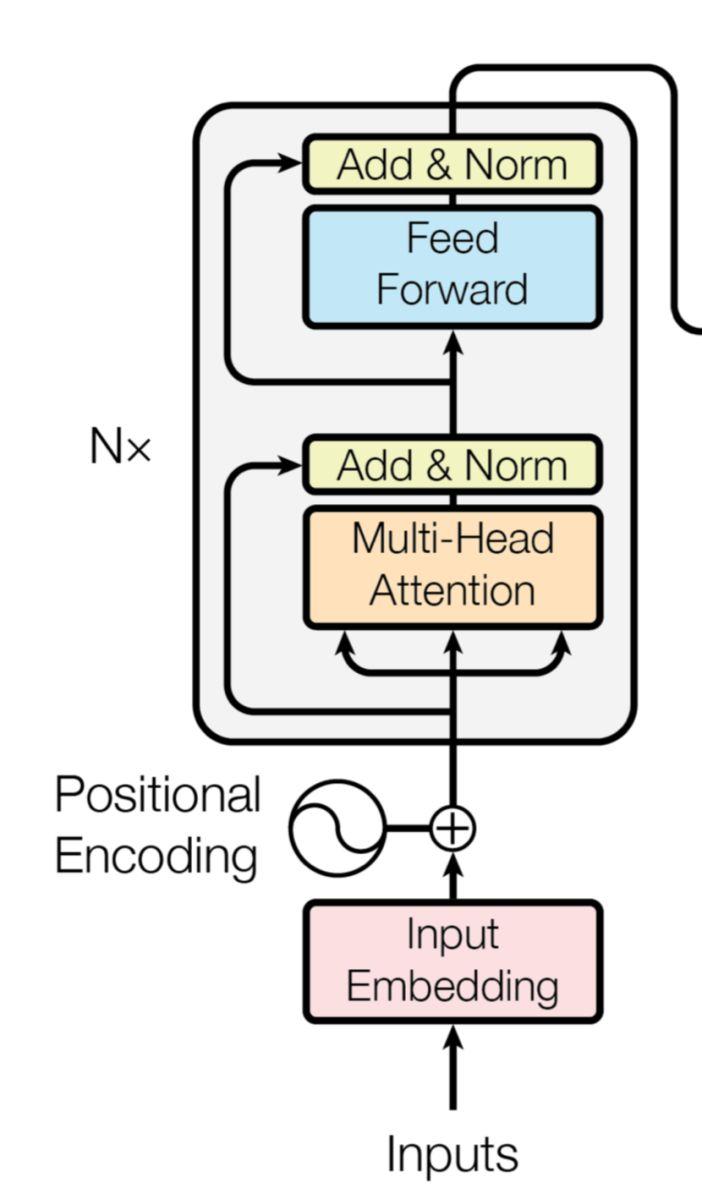 谷歌BERT模型的主体结构和创新点介绍 双向语言模型的引入