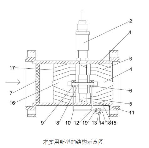 一种气体涡轮流量计的原理及设计