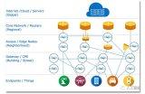 边缘计算未来市场动态分析 物联网和5G网络起决定...