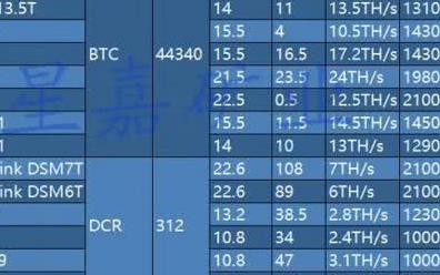 比特大陆矿机价格大跌九成  转型推AI芯片BM1880