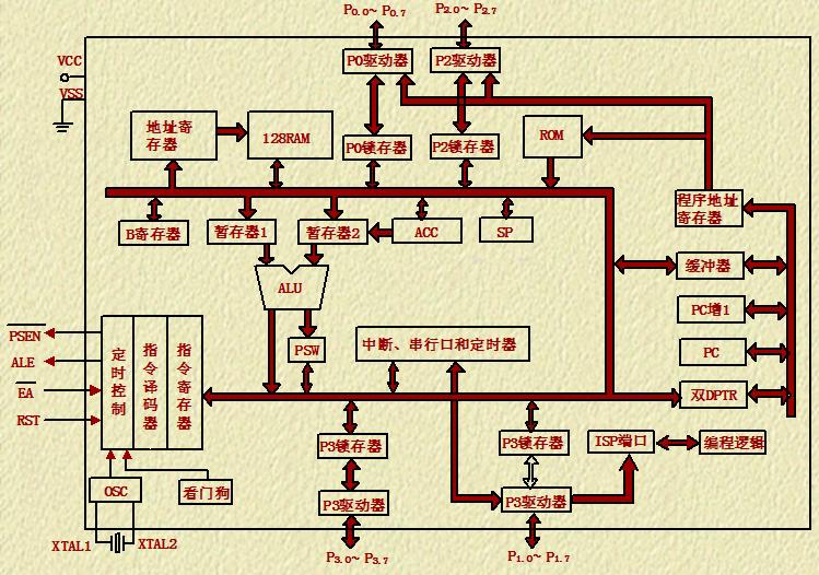 51单片机教程之单片机硬件结构的详细说明