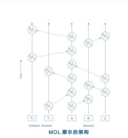 摩尔MOL技术是如何构建移动互联区块链经济的