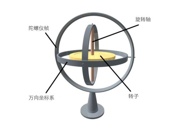 分析三轴陀螺仪的工作原理及应用