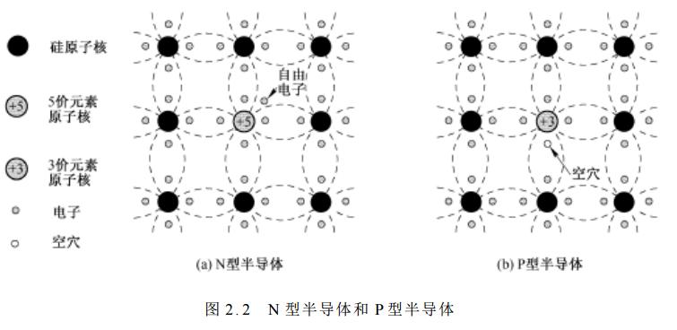什么是杂质半导体 杂质半导体有哪些种类及特征