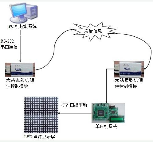 基于LED图文显示屏控制系统的设计