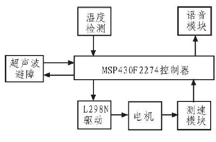 基于MSP430F2274单片机对智能小车的应用...