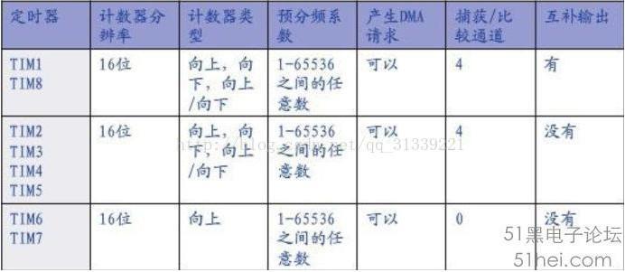 基于STM32F103系列单片机的11个定时器解析