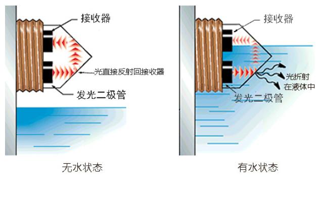 光电式液位传感器判断失误原因有哪些如何解决