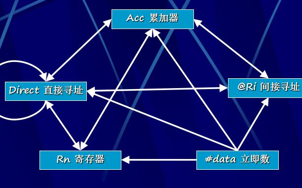 MCS-51单片机指令系统的介绍和寻址方式资料概述